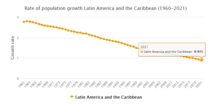 South America Population Growth Rate
