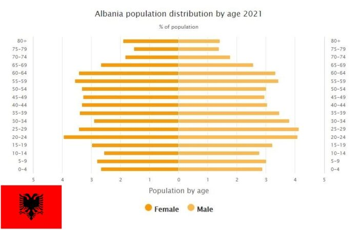 Albania Population Distribution by Age