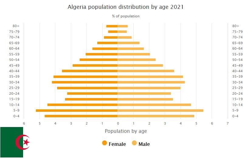 Algeria Population Distribution by Age