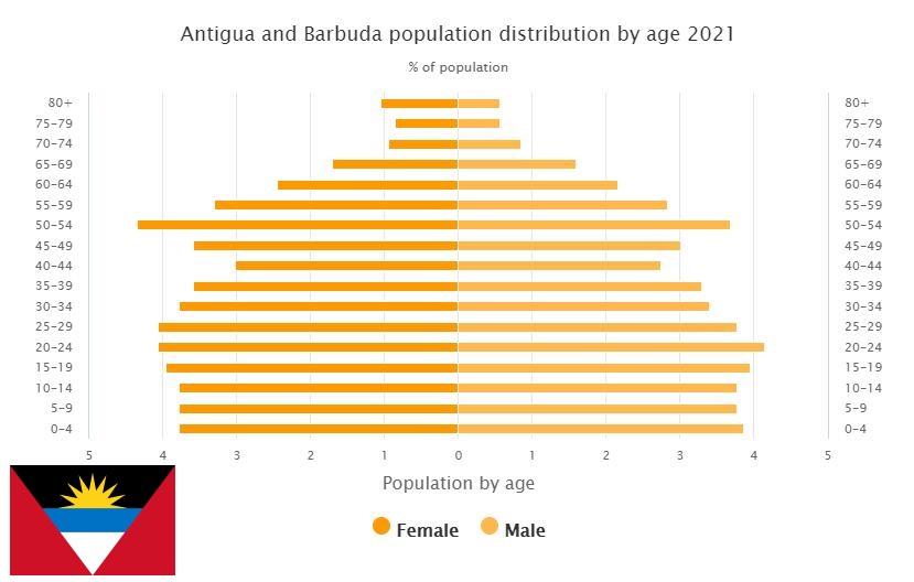 Antigua and Barbuda Population Distribution by Age
