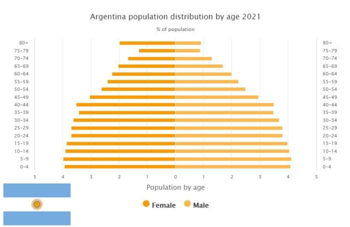 Argentina Population Distribution by Age
