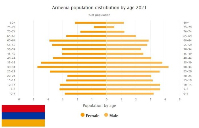 Armenia Population Distribution by Age