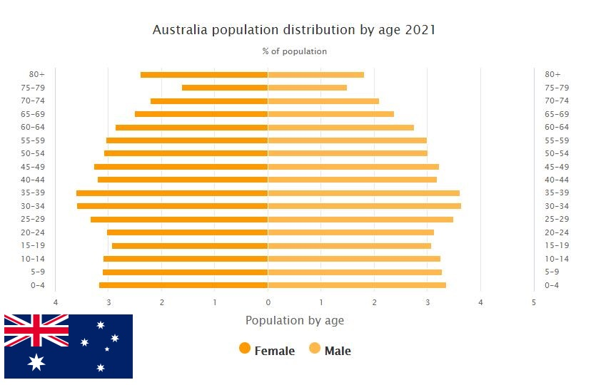Australia Population Distribution by Age