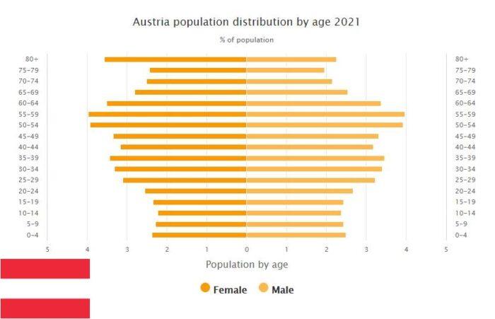 Austria Population Distribution by Age