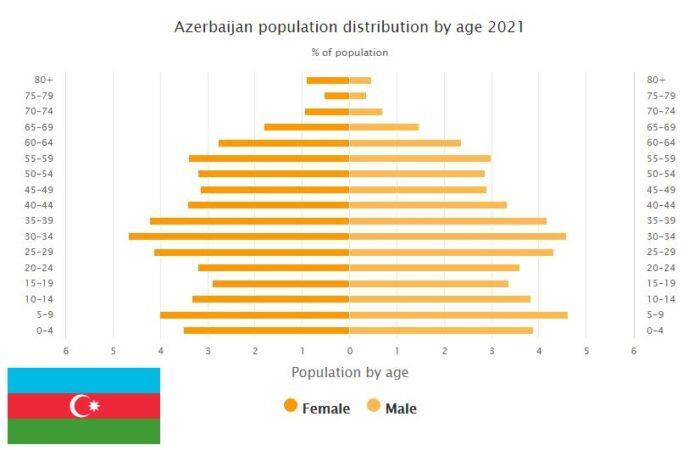 Azerbaijan Population Distribution by Age