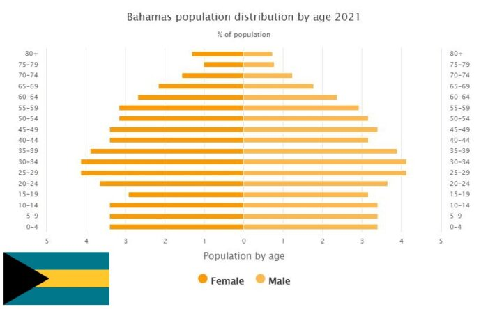 Bahamas Population Distribution by Age