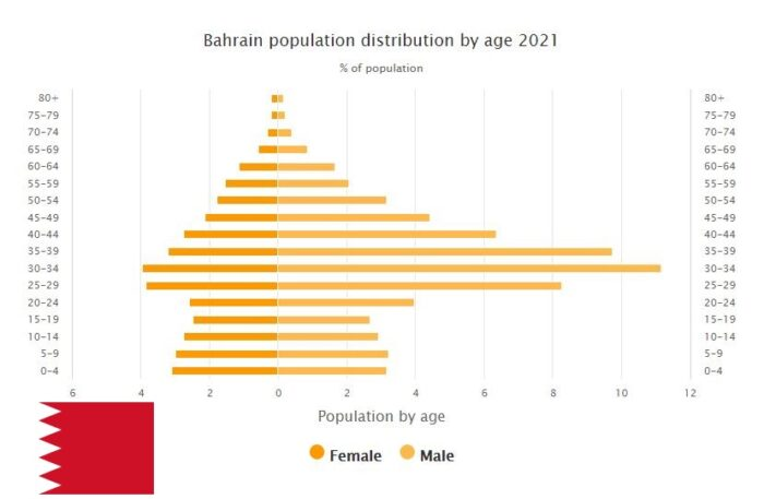Bahrain Population Distribution by Age
