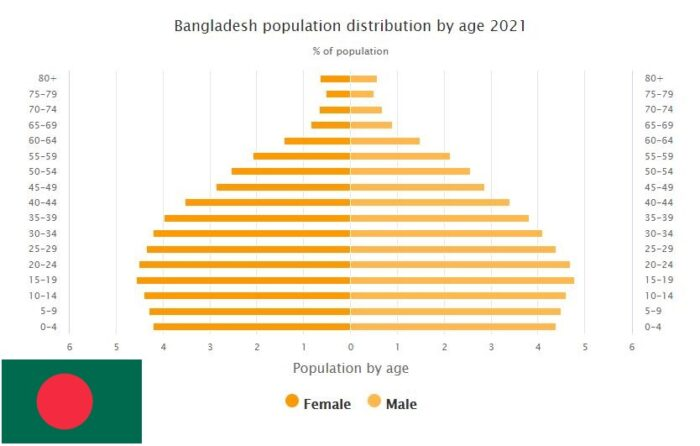 Bangladesh Population Distribution by Age
