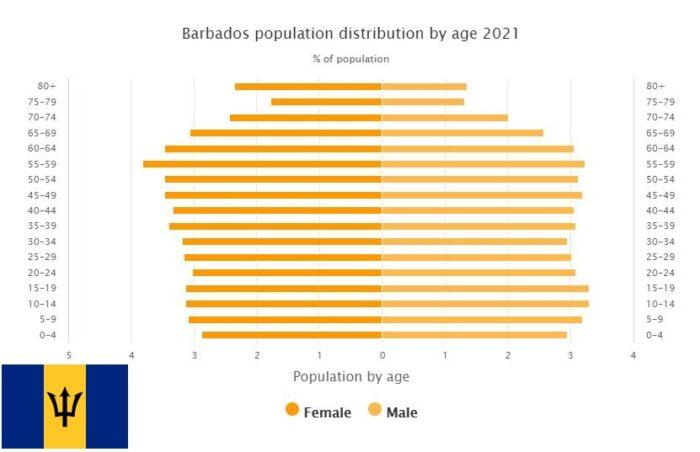 Barbados Population Distribution by Age