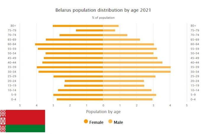 Belarus Population Distribution by Age