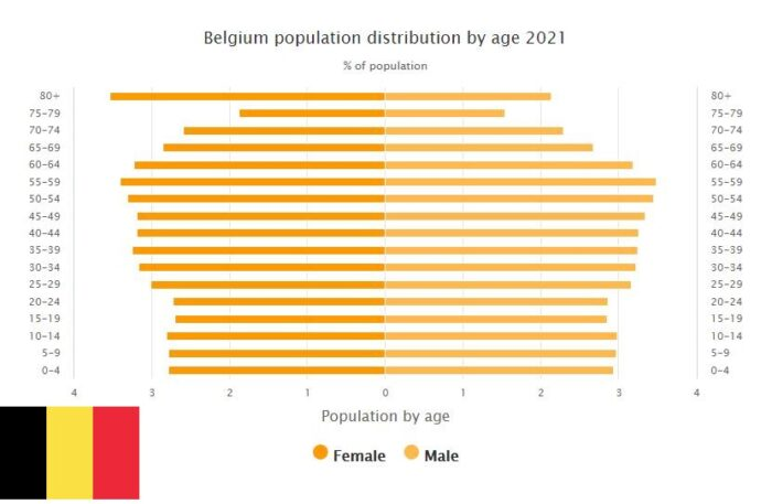 Belgium Population Distribution by Age
