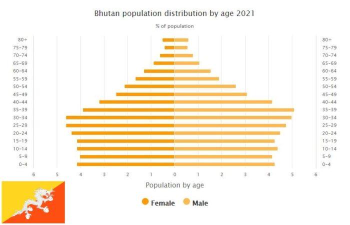 Bhutan Population Distribution by Age