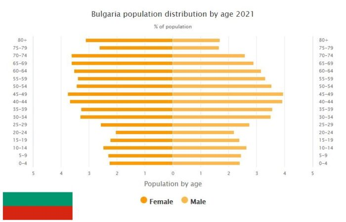 Bulgaria Population Distribution by Age