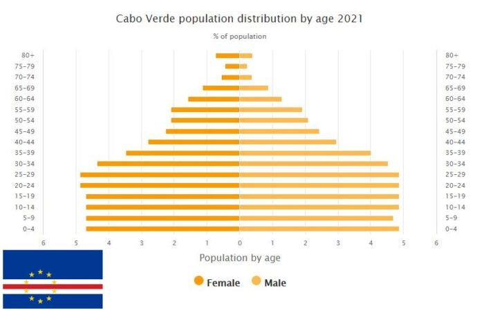 Cabo Verde Population Distribution by Age