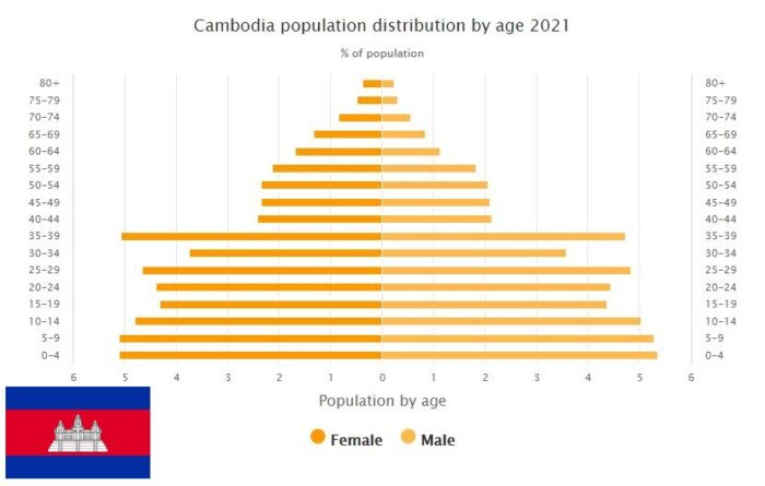 Cambodia Population Distribution by Age