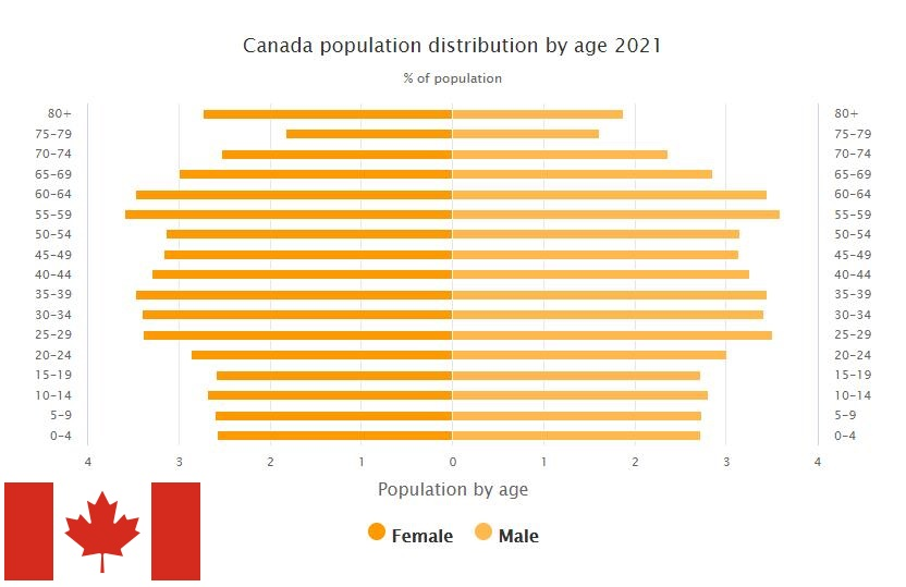 Canada Population Distribution by Age