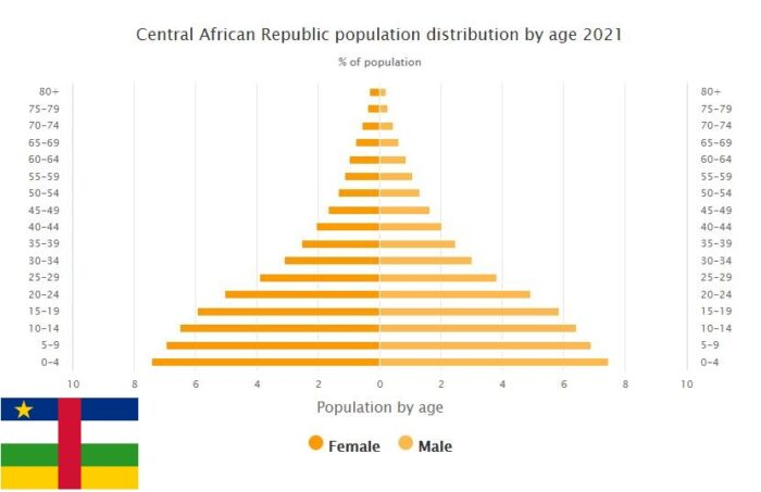 Central African Republic Population Distribution by Age