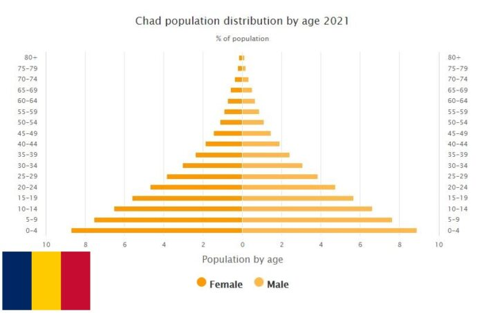 Chad Population Distribution by Age