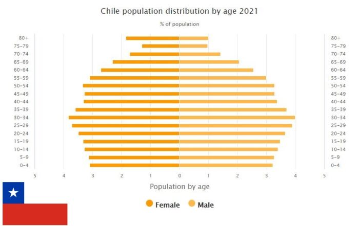 Chile Population Distribution by Age