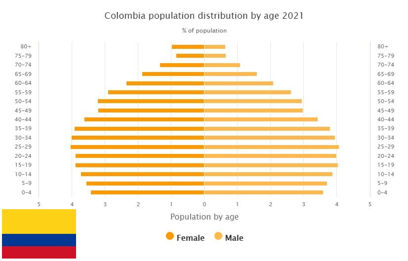 Colombia Population Distribution by Age