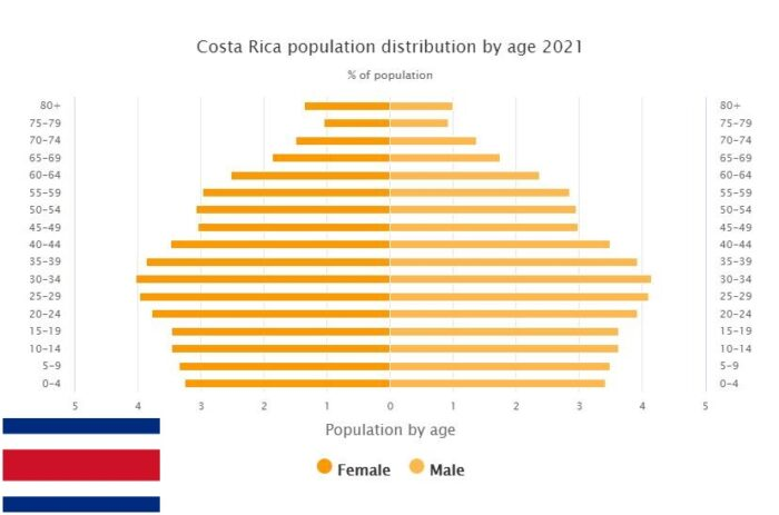 Costa Rica Population Distribution by Age