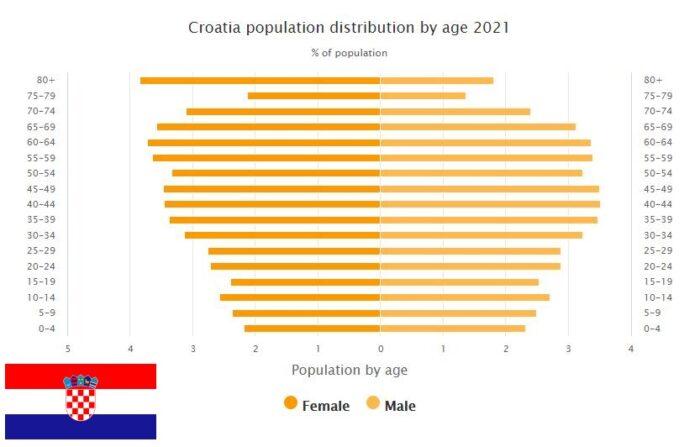Croatia Population Distribution by Age