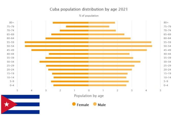Cuba Population Distribution by Age