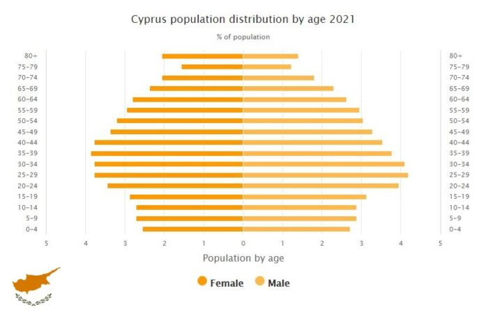 Cyprus Population Distribution by Age
