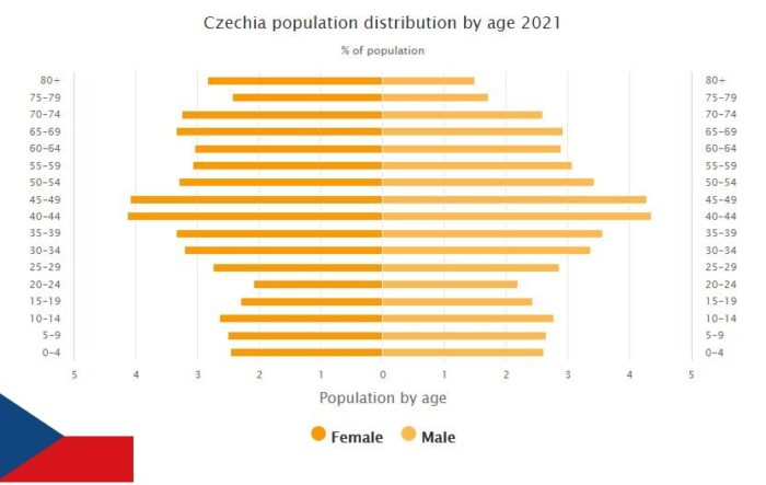 Czech Republic Population Distribution by Age