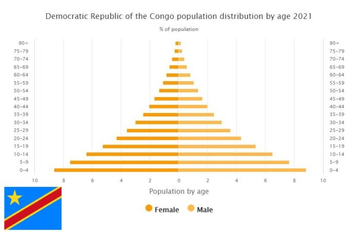 Democratic Republic of the Congo Population Distribution by Age