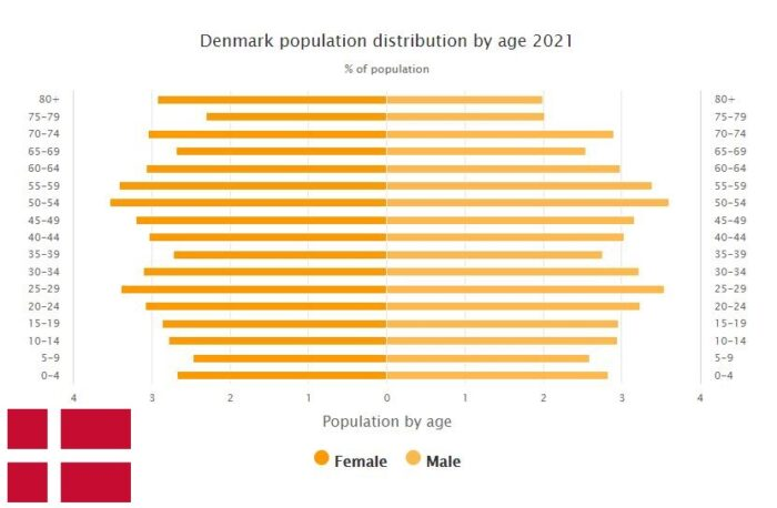 Denmark Population Distribution by Age