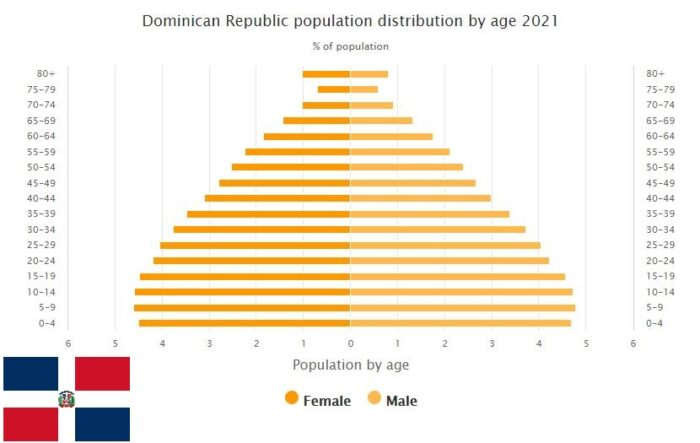 Dominican Republic Population Distribution by Age