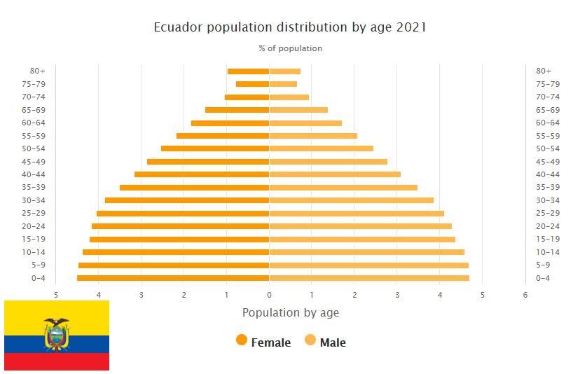 Ecuador Population Distribution by Age