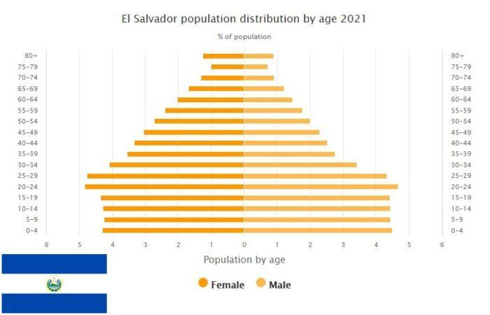 El Salvador Population Distribution by Age