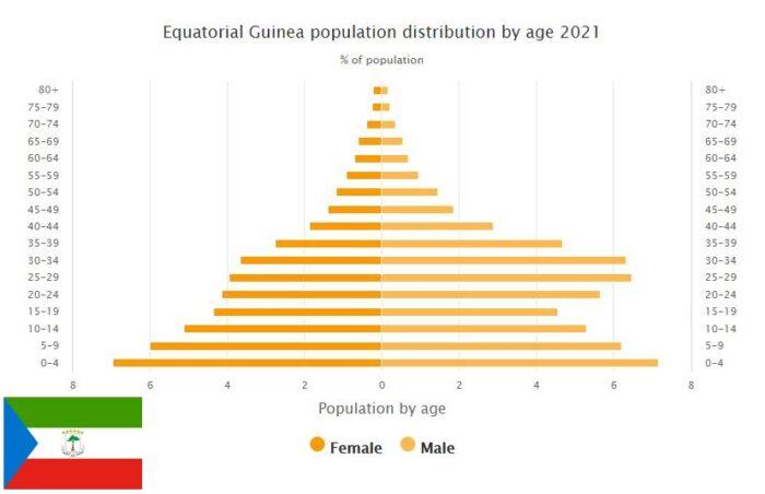 Equatorial Guinea Population Distribution by Age