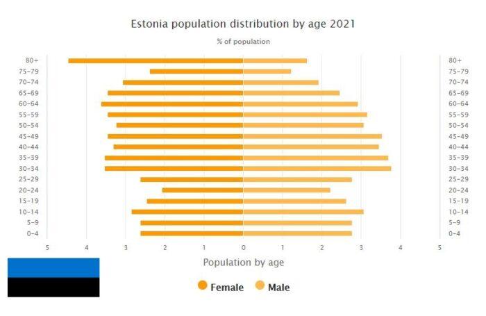 Estonia Population Distribution by Age