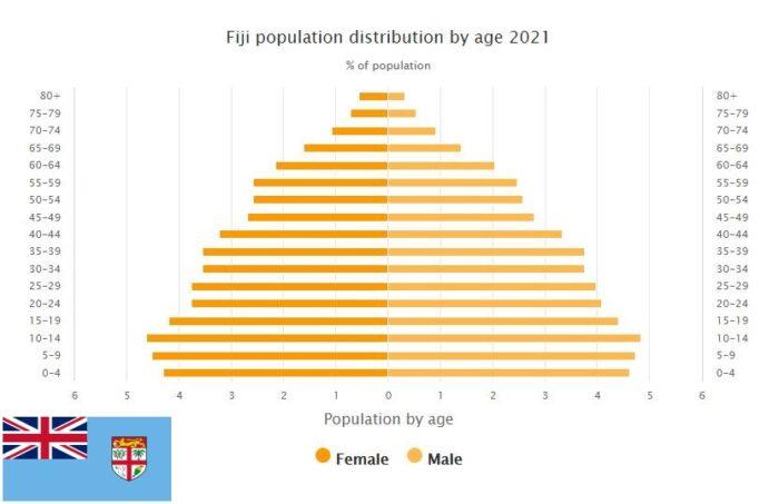 Fiji Population Distribution by Age
