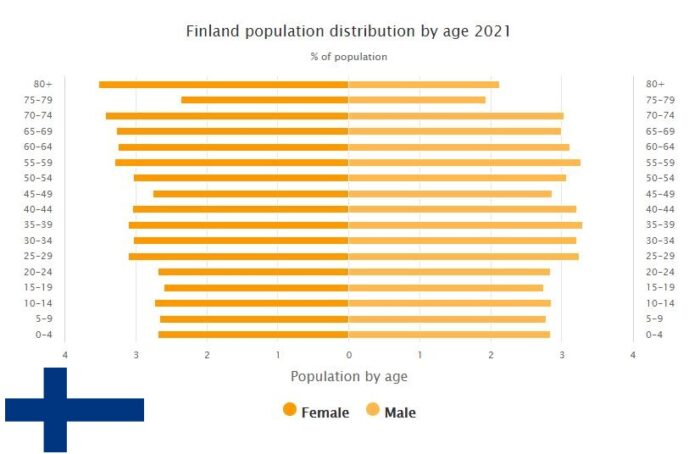 Finland Population Distribution by Age