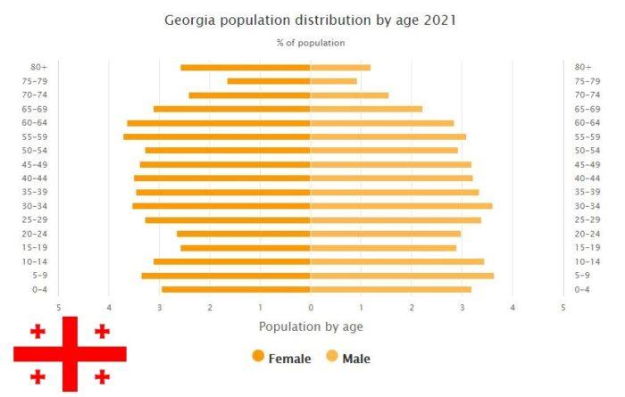 Georgia Population Distribution by Age