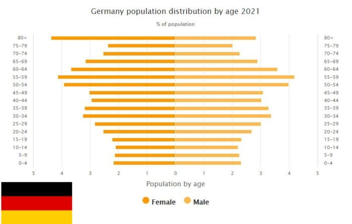 Germany Population Distribution by Age