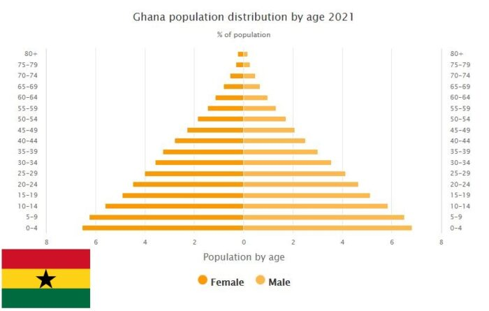 Ghana Population Distribution by Age