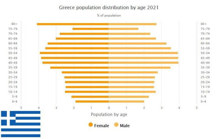 Greece Population Distribution by Age
