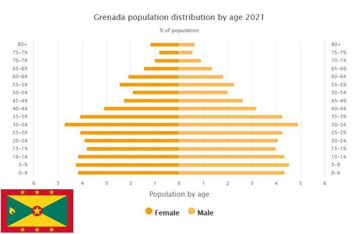 Grenada Population Distribution by Age