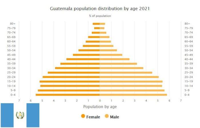Guatemala Population Distribution by Age
