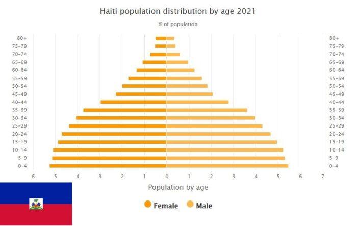 Haiti Population Distribution by Age