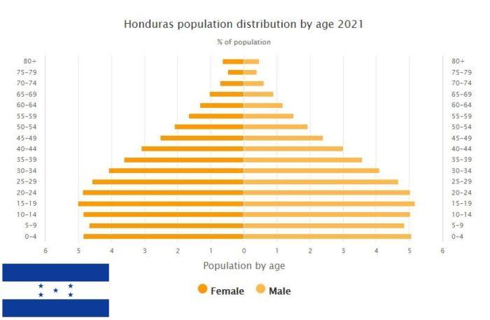 Honduras Population Distribution by Age