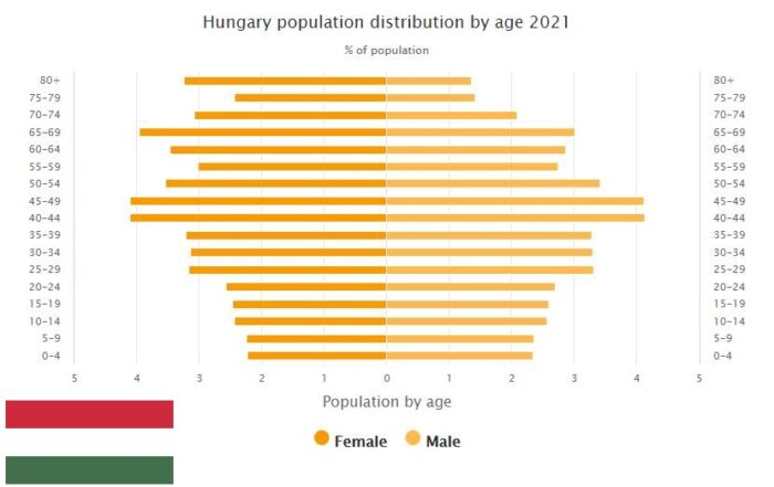 Hungary Population Distribution by Age