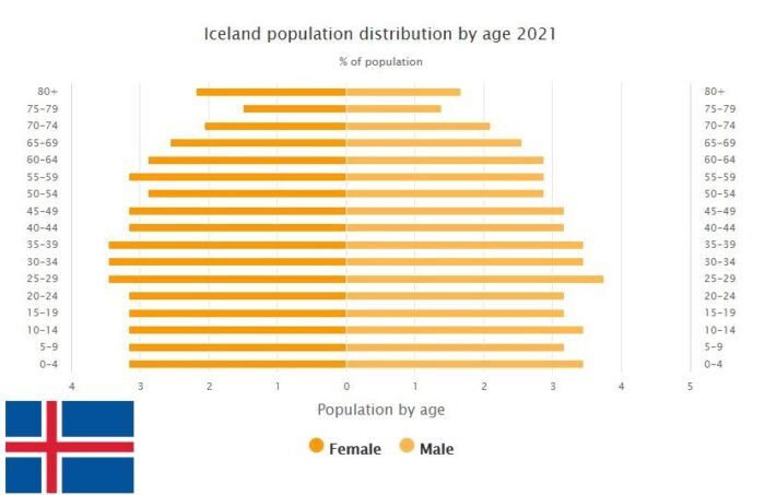 Iceland Population Distribution by Age