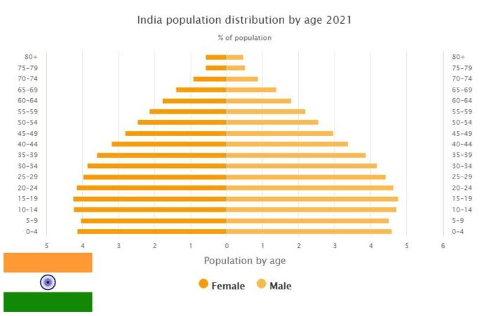 India Population Distribution by Age