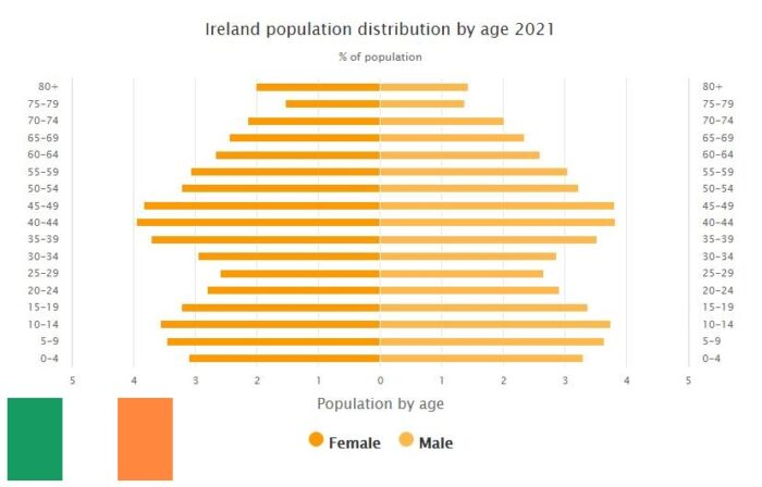 Ireland Population Distribution by Age